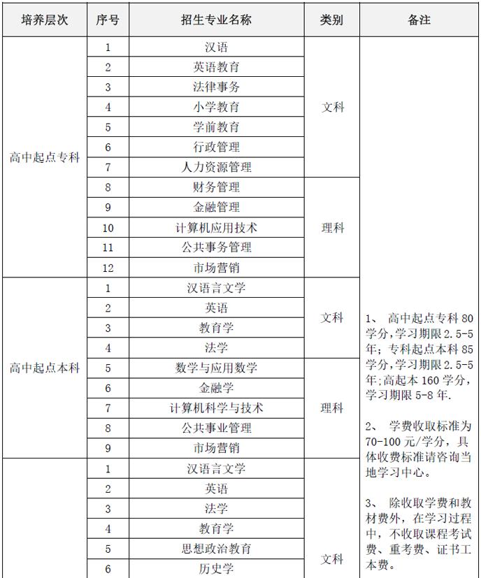 2019年陕西师范大学网络教育秋季招生简章